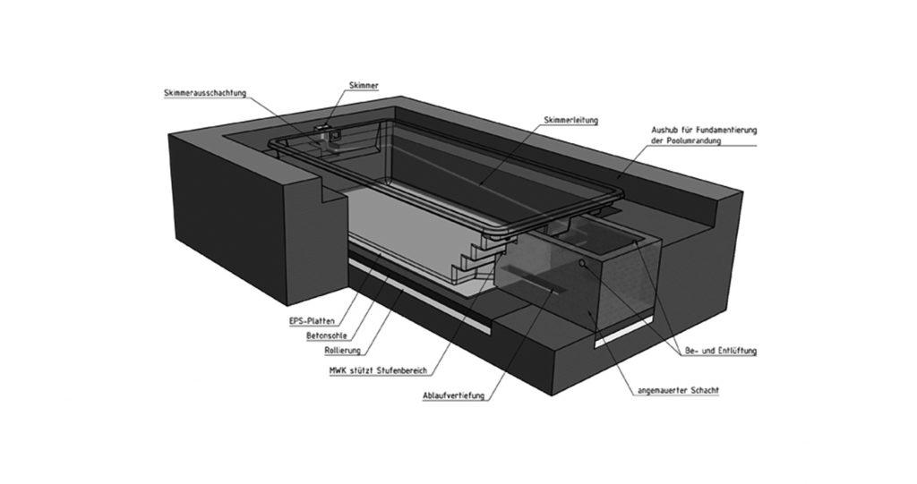 Anbauschacht bietet Platz für Pooltechnik