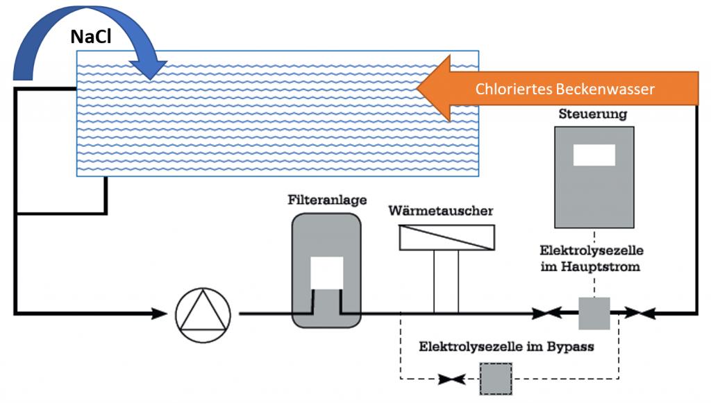 So kommt man mit der Salzelektrolyse vom salzhaltigen Wasser zum Chlor.