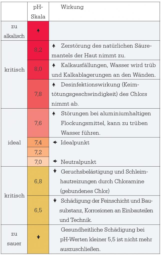 Der pH-Wert wird in dieser Tabelle dargestellt
